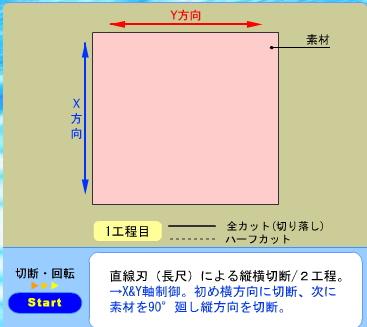 直線刃(長尺)による縦横切断の2工程